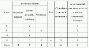 Классификация и специфика задач на олимпиаде по химии