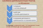 Структура деятельности по проведению олимпиад